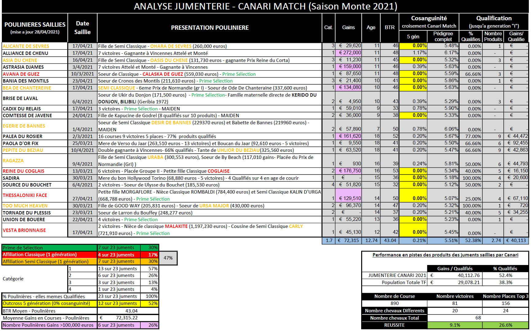 AnalyseJumenterie2021-CANARIMATCH_2021-05-01.png